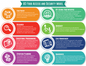 Uci Food Access And Security Model Student Outreach And Retention